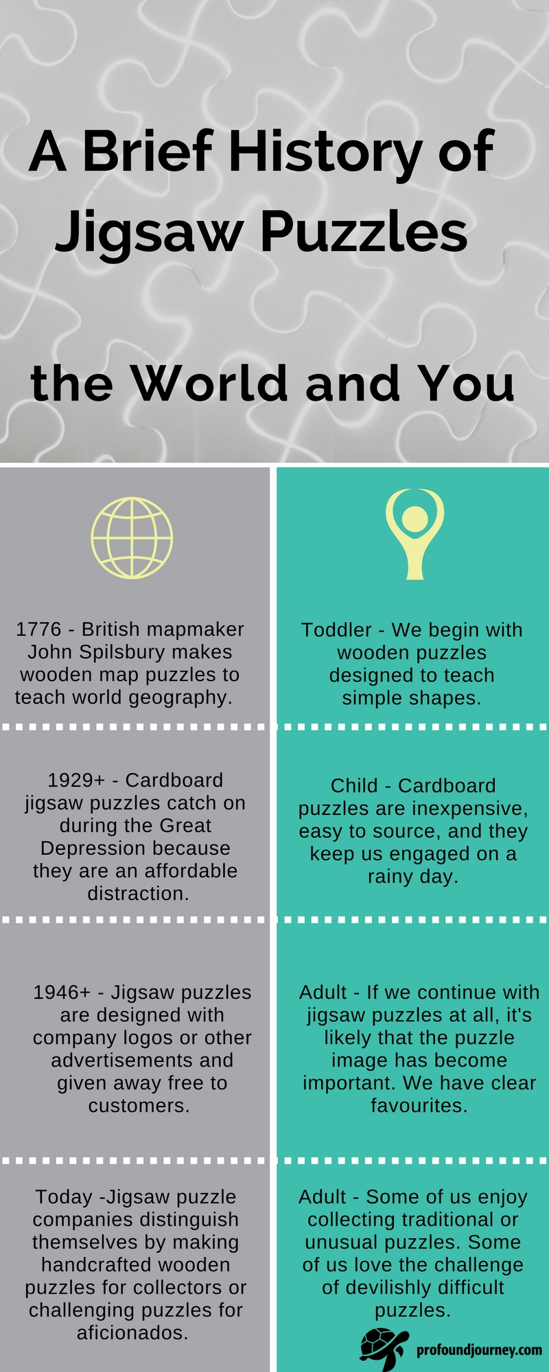 infographic showing parallels between history of jigsaw puzzles in the world and individual's history with jigsaw puzzles