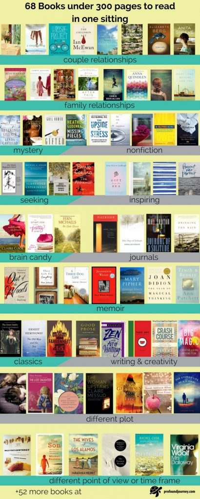 infographic of 68 covers of books to read in one sitting
