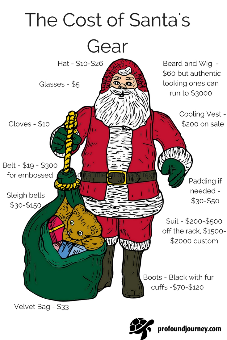 infographic showing cost of Santa's outfit and accessories