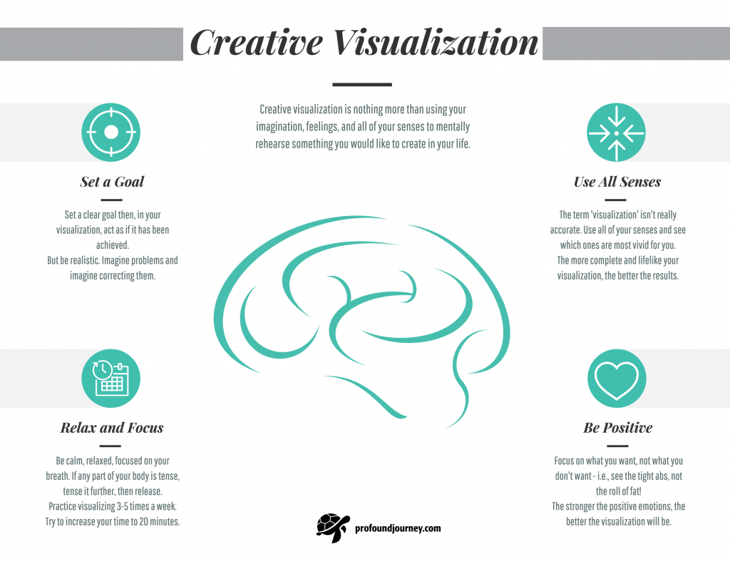 infographic of four requirements for creative visualization