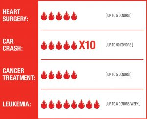 Chart showing how many blood donors needed for heart surgery, car crash, cancer, leukemia