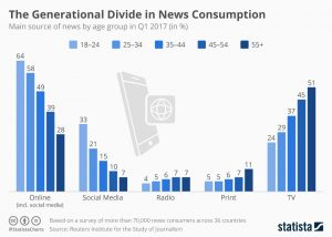 chart showing main news source by generation